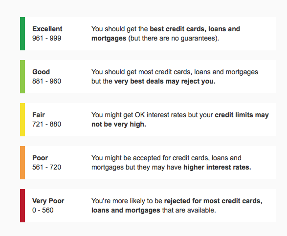 Car Leasing Credit Scores - what you need to know
